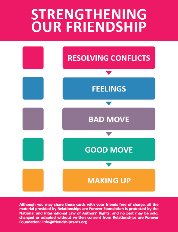 Steps to resolve conflict